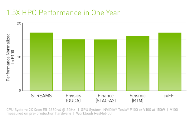 data-center-tesla-v100-hpc-performance-chart-625-d
