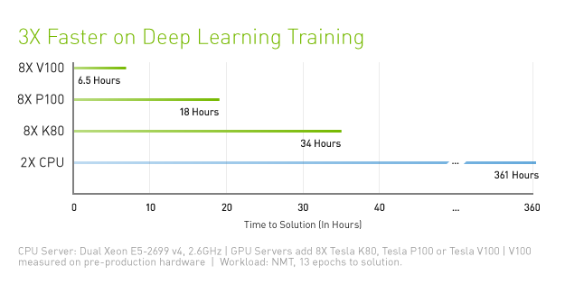 data-center-tesla-v100-training-performance-chart625-d