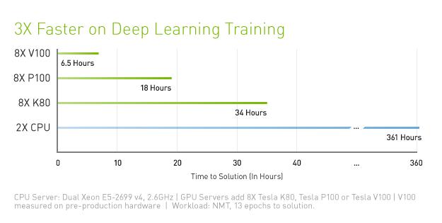 data-center-tesla-v100-training-performance-chart625-d