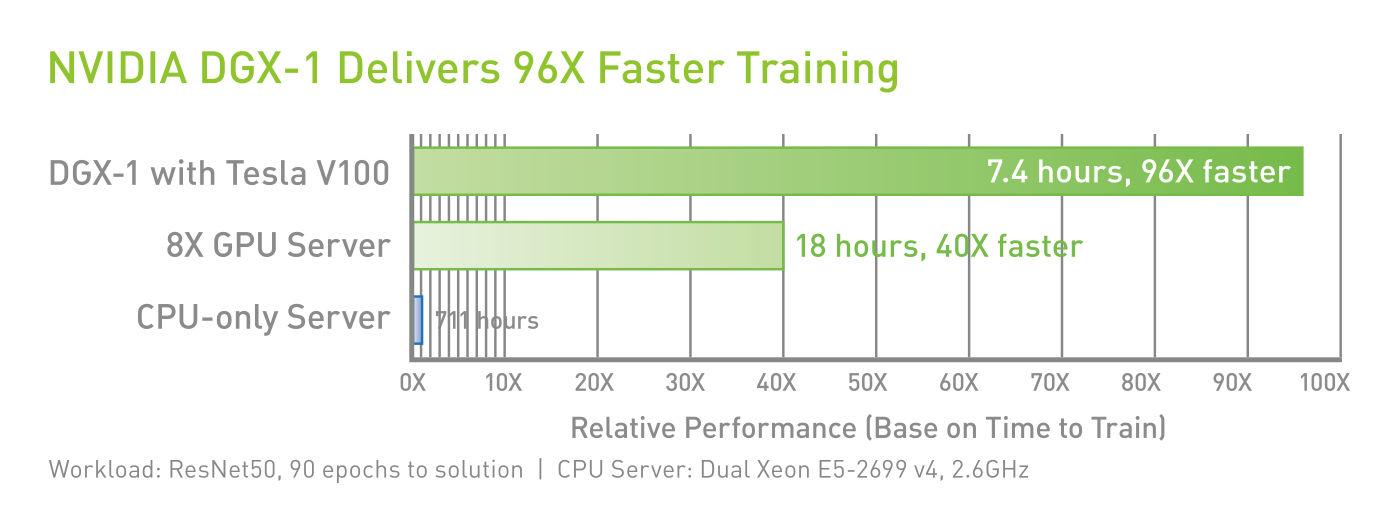 nvidia_dgx-1_V_performance