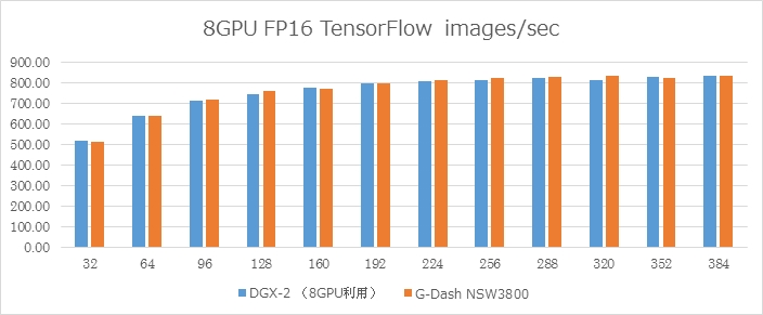 DGX-2 8GPU vs  G-Dash NSW3800