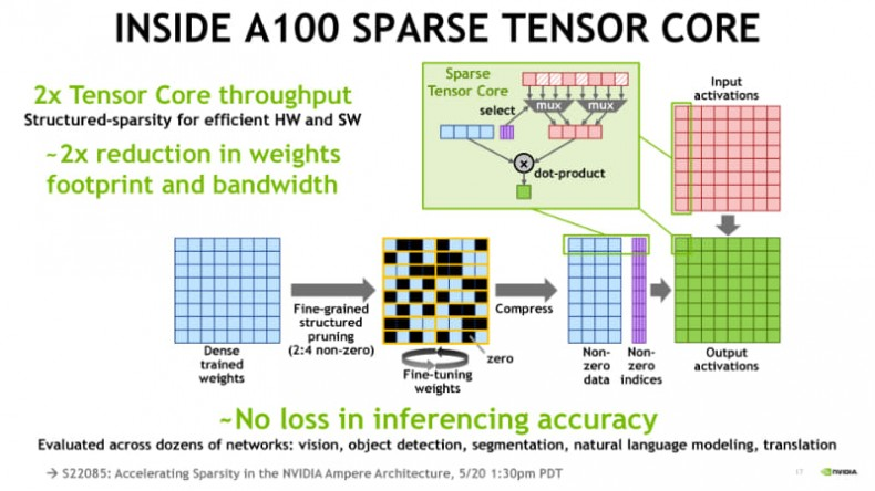 INSIDE A100 SPARSE TENSOR CORE